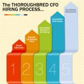 Thoroughbred CFO HiringProcess
